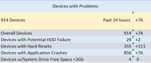 Problem Devices