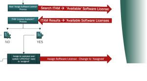 Laptop Process 4