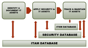 ITAM Security Flow Chart