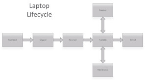 Laptop Lifecycle