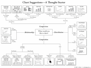How To Choose a Chart