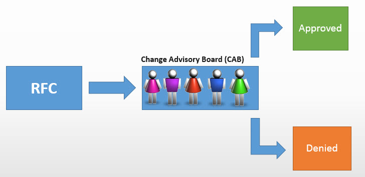 change management critical review Get comprehensive information on measuring itil change management process through critical success factors get to know the significance of csfs in itil.