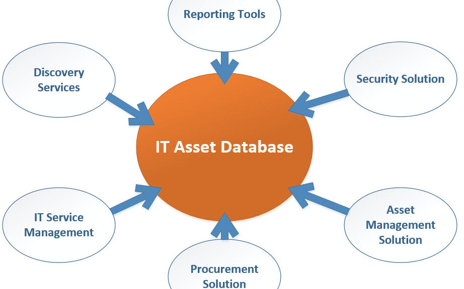Asset Management Itam I T As I See It